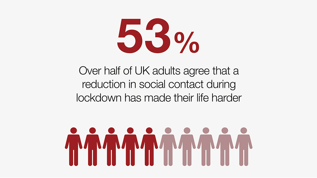 Stats from our loneliness report